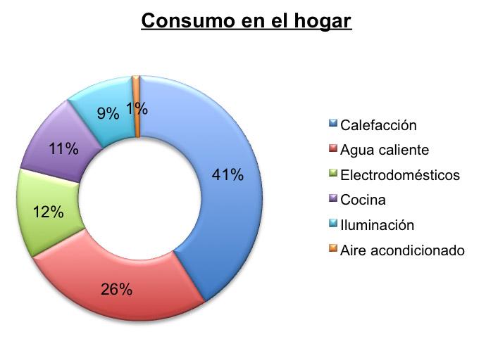 consumo-en-el-hogar